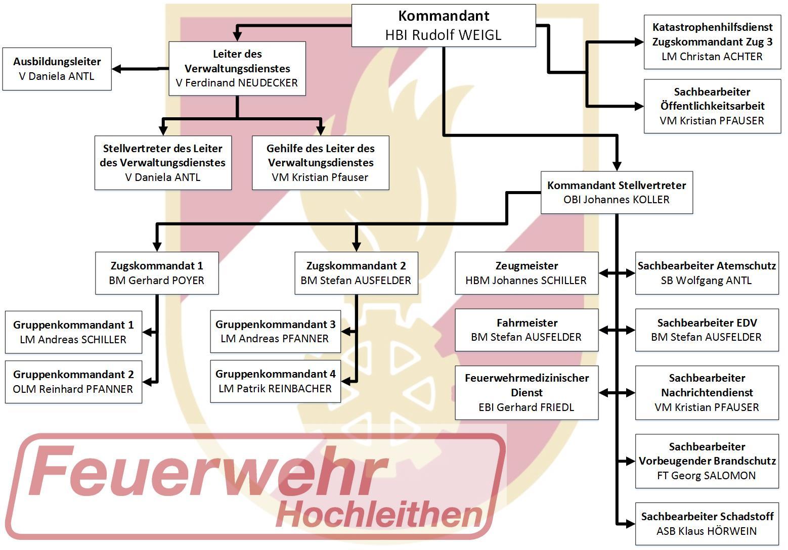 Organigramm – FF Hochleithen